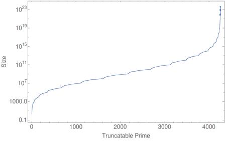 Growth-truncatable-primes.png