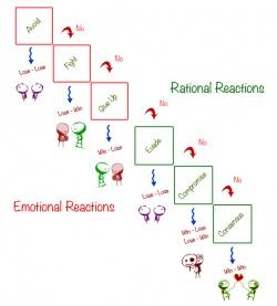 Conflict-resolution-model.jpg