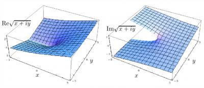 MMII-real-im-parts-sqrt.png